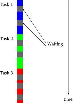 asynchronous execution vs task waiting
