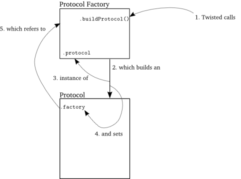 Figure 8: a Protocol is born