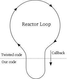 Figure 6: the reactor making a callback