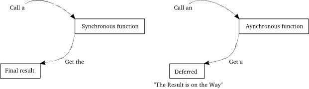 Figure 13: sync versus async
