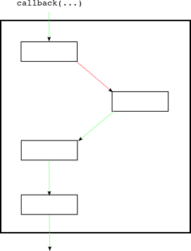 Figure 32: the same deferred with a new callback