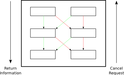 Figure 39: Information flow in a deferred, including cancellation