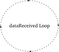 Figure 41: A virtual callback loop