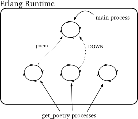 Figure 45: Erlang poetry client
