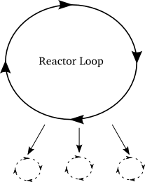 Figure 42: the reactor spinning some virtual loops